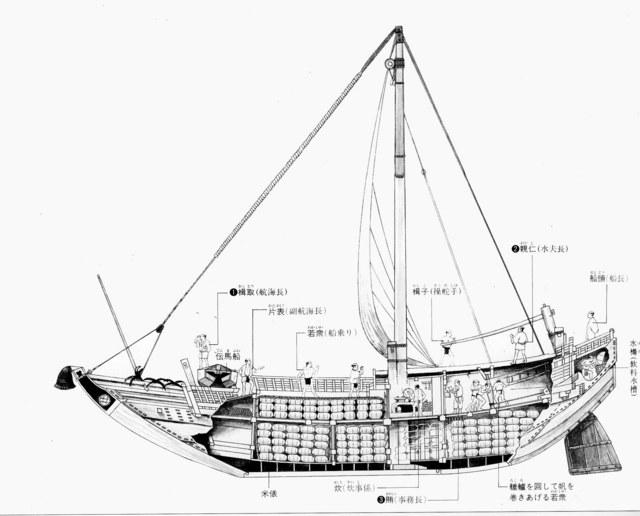 Histoire Navale Japon