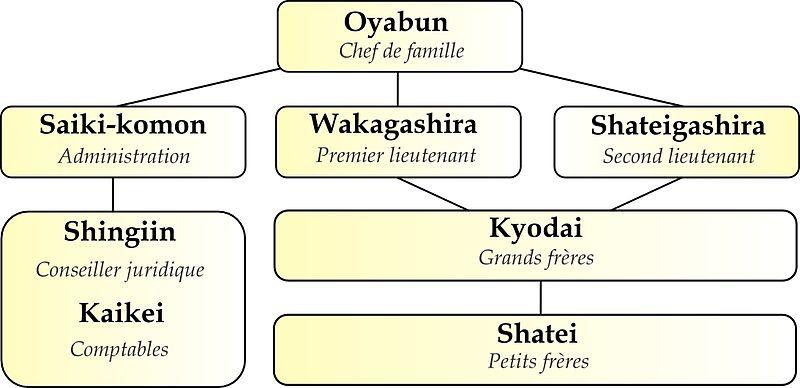 Demande de chef faction Yakuza Asushi Yakuza_hierarchie